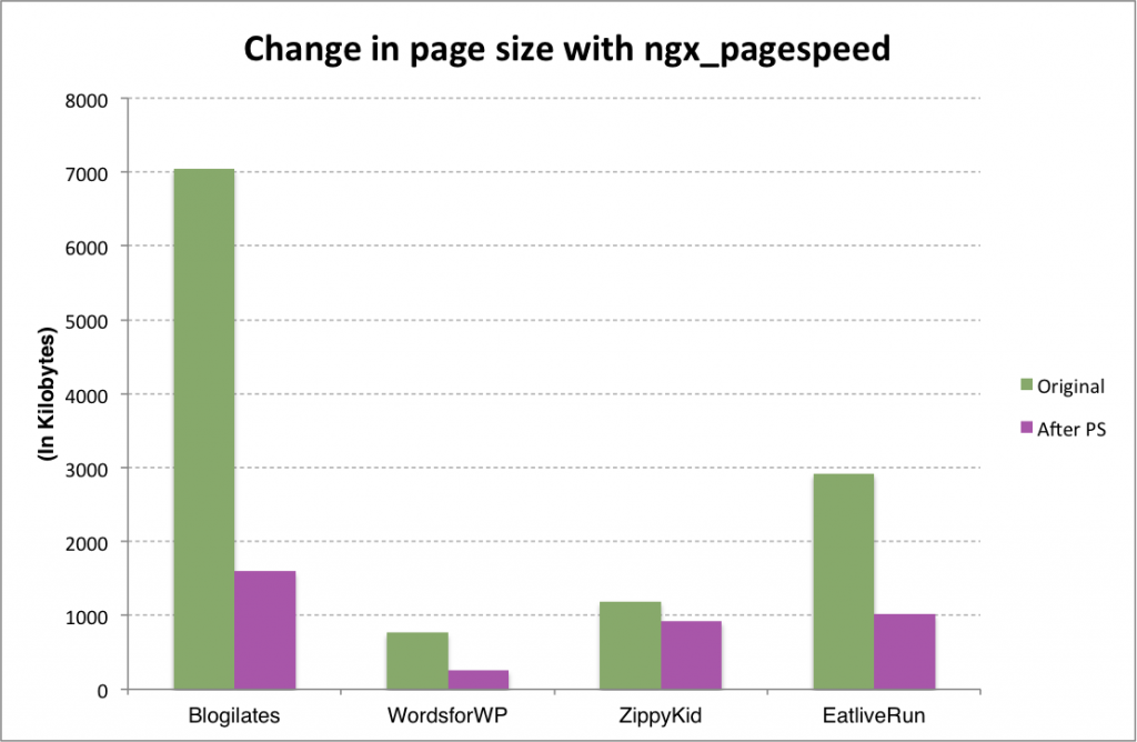 page weight is reduced with ngx_pagespeed
