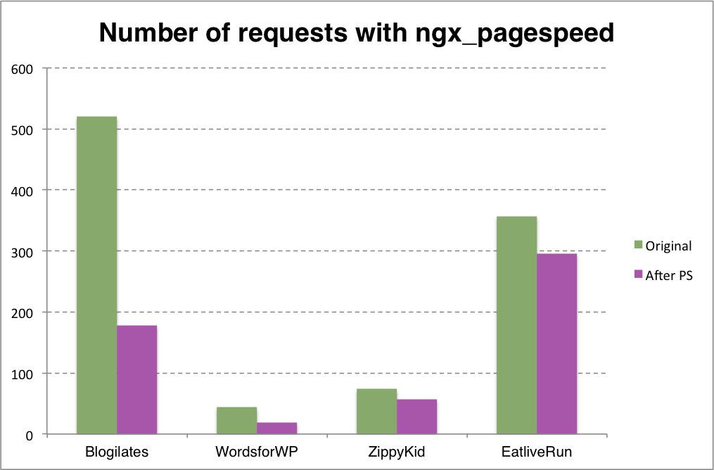 page requests reduced with ngx_pagespeed